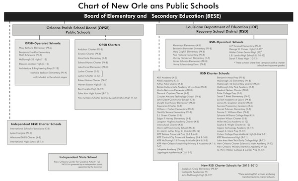 chart of new orleans public schools